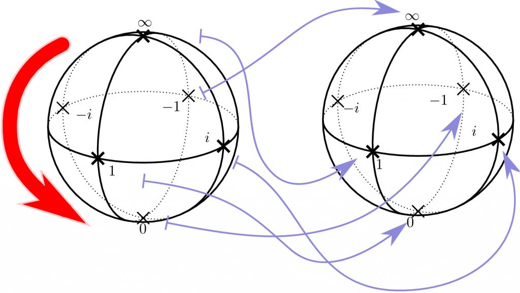 rotation-y-fig