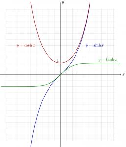hyperbolic-functions