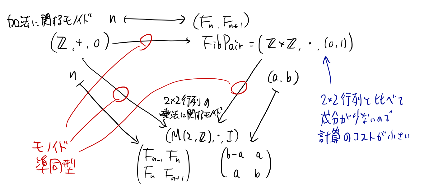フィボナッチ数列 例